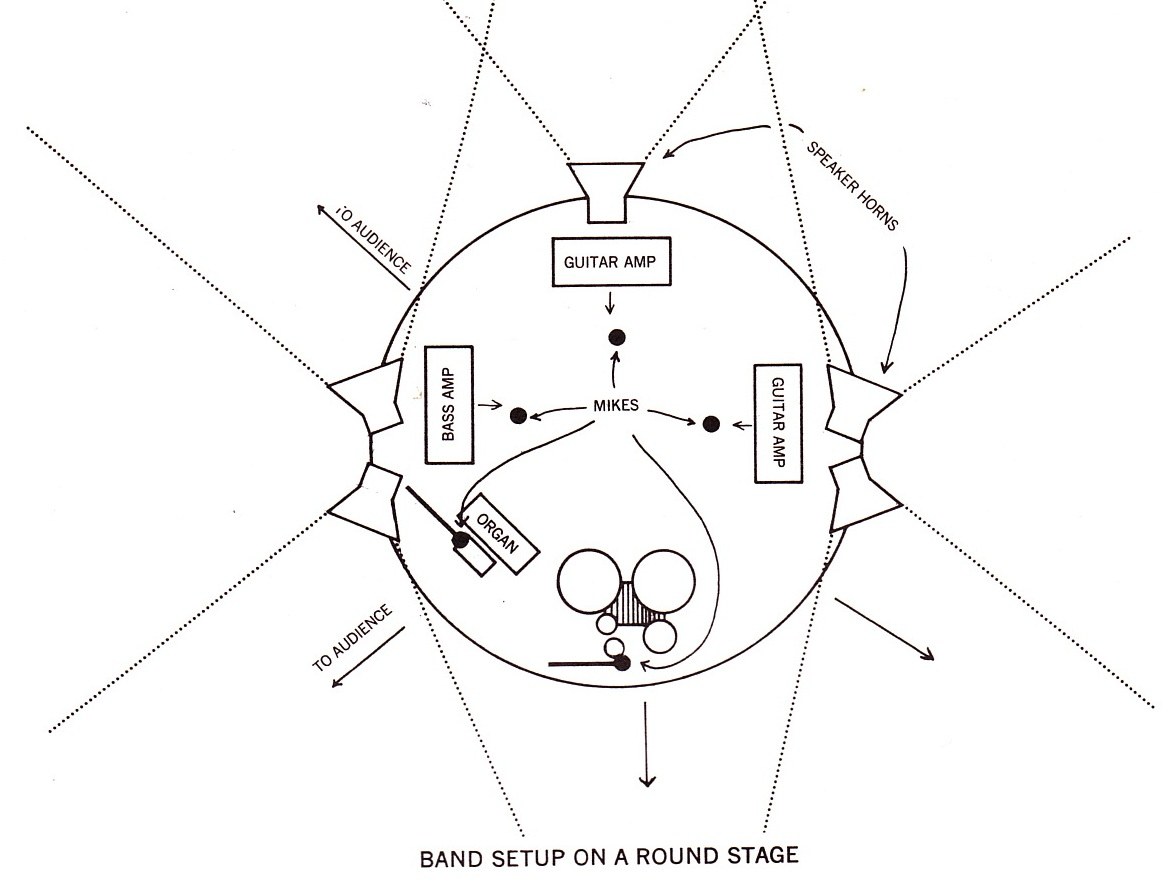 diagrams wiring   band stage setup diagram